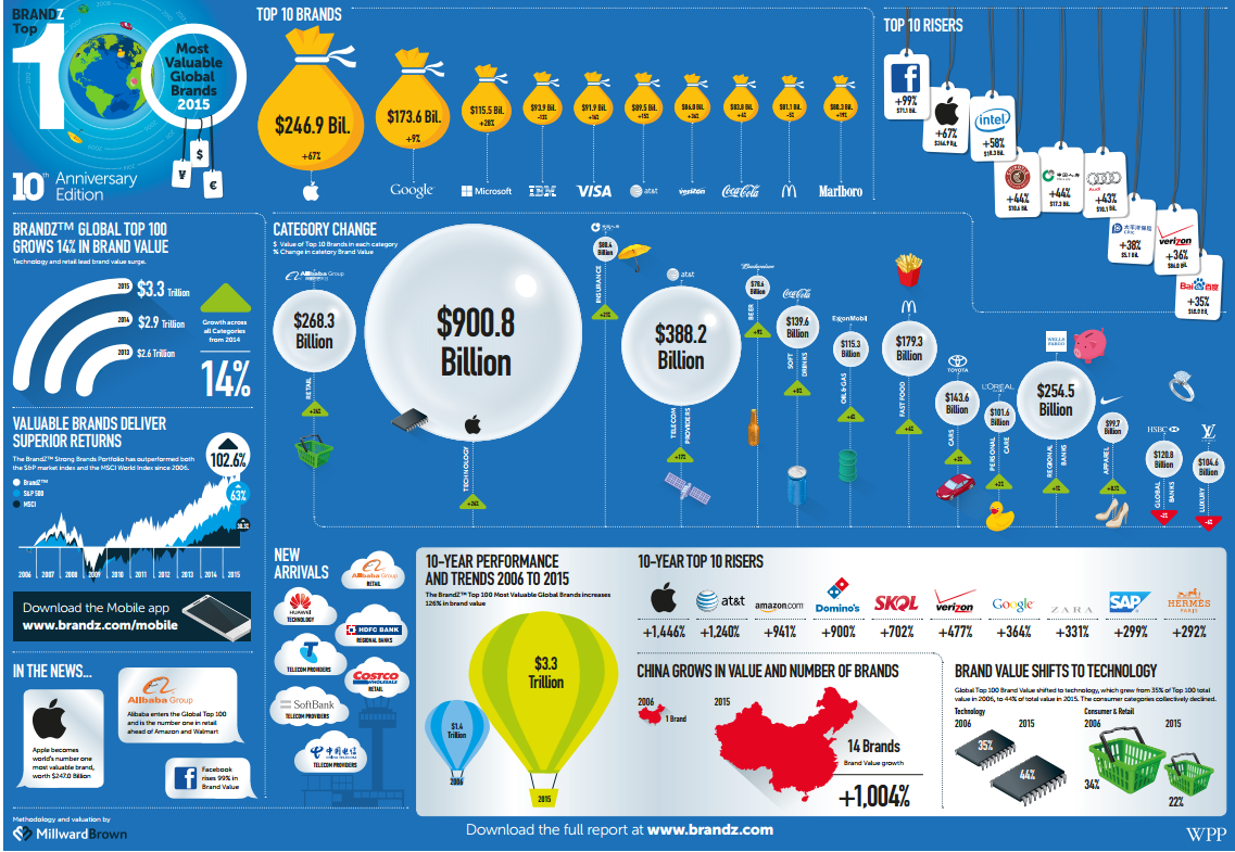 bz_global_2015_infographic_a3