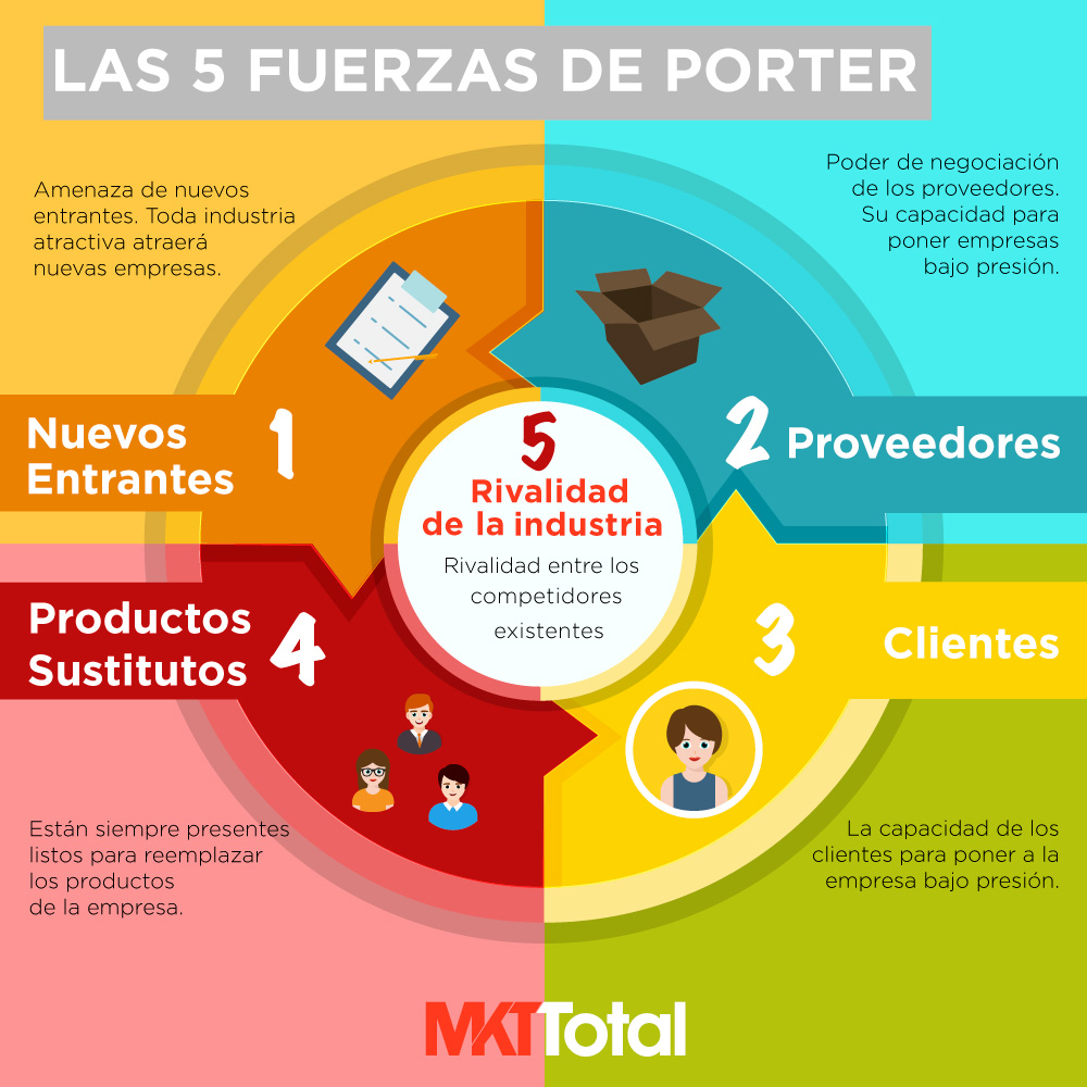 5 fuerzas de porter apple Using porter's 5 forces on apple 1 apple inc nasdaq: aapl porter's five forces • porter's 5 forces is one of the most recognized frameworks, used to assess the competitiveness and attractiveness of a particular company and its industry.