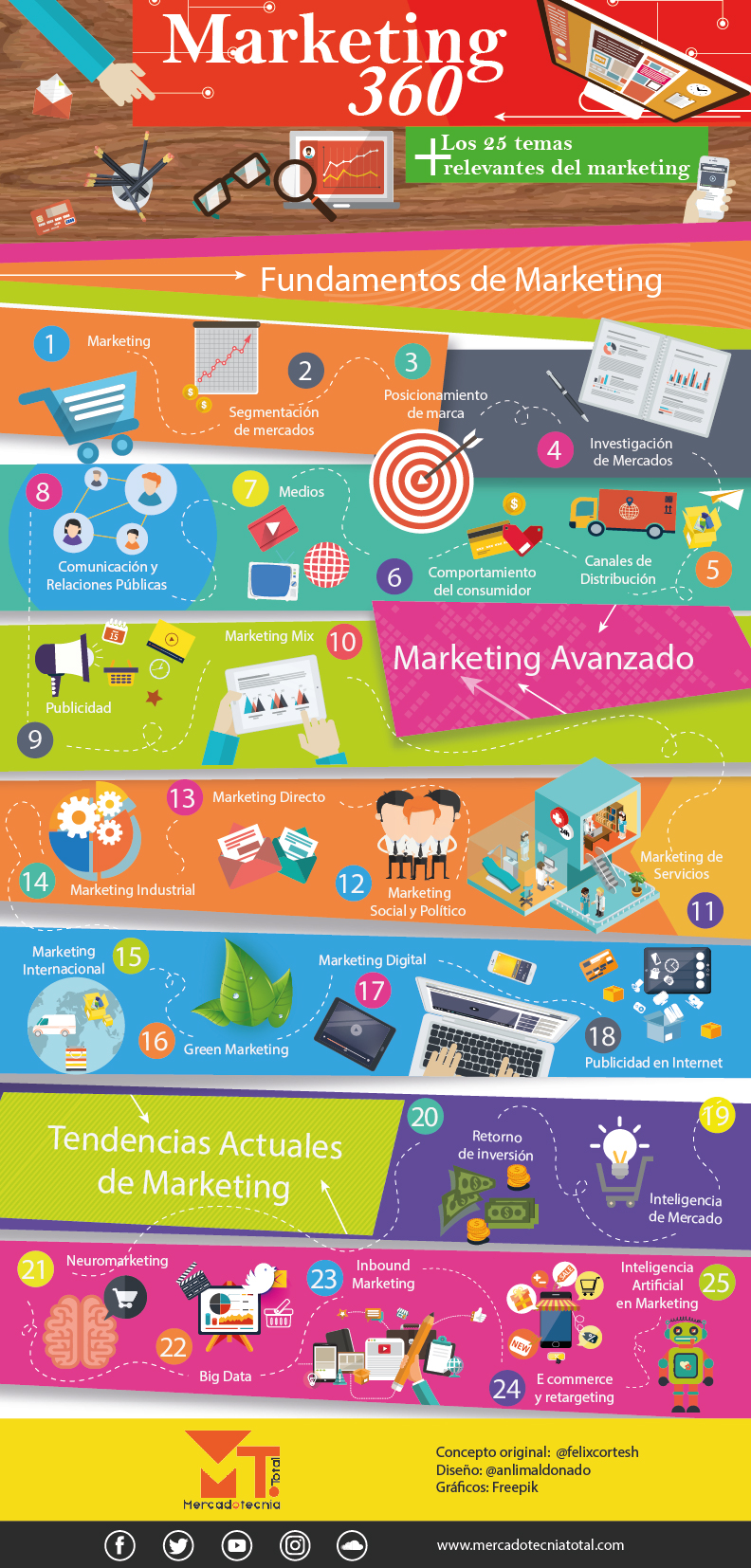 Infografia-marketing 360