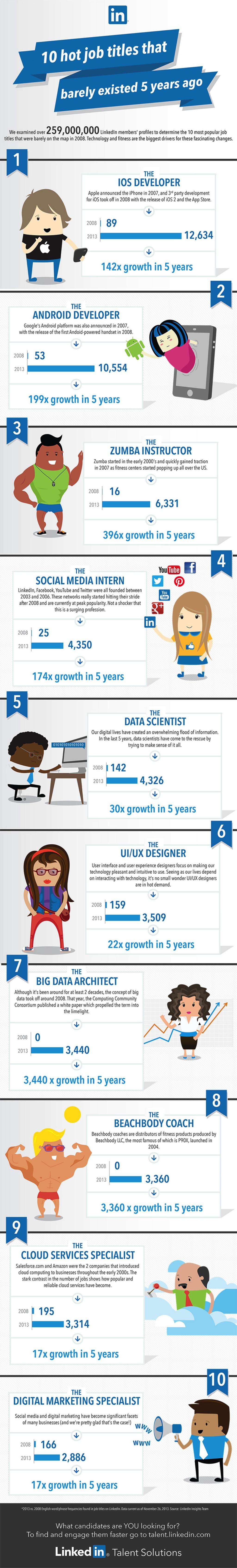 Linkedin muestra los 10 puestos laborales más buscados