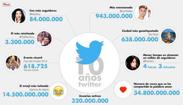 10 datos de twitter