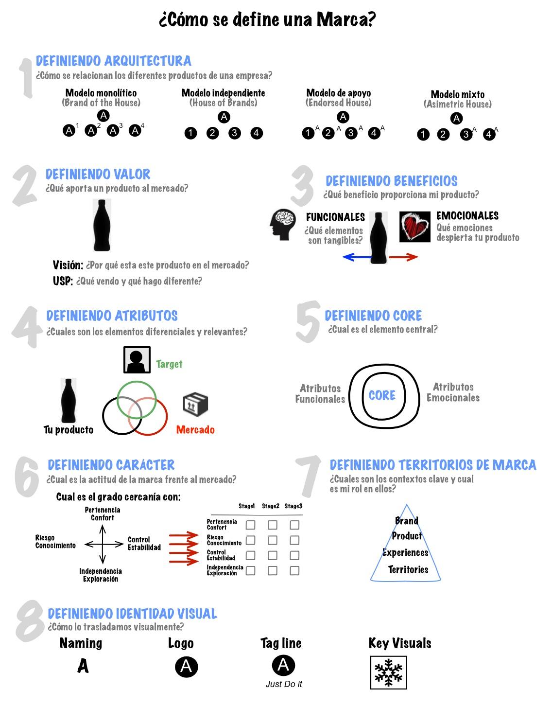 8-pasos-para-definir-una-marca-