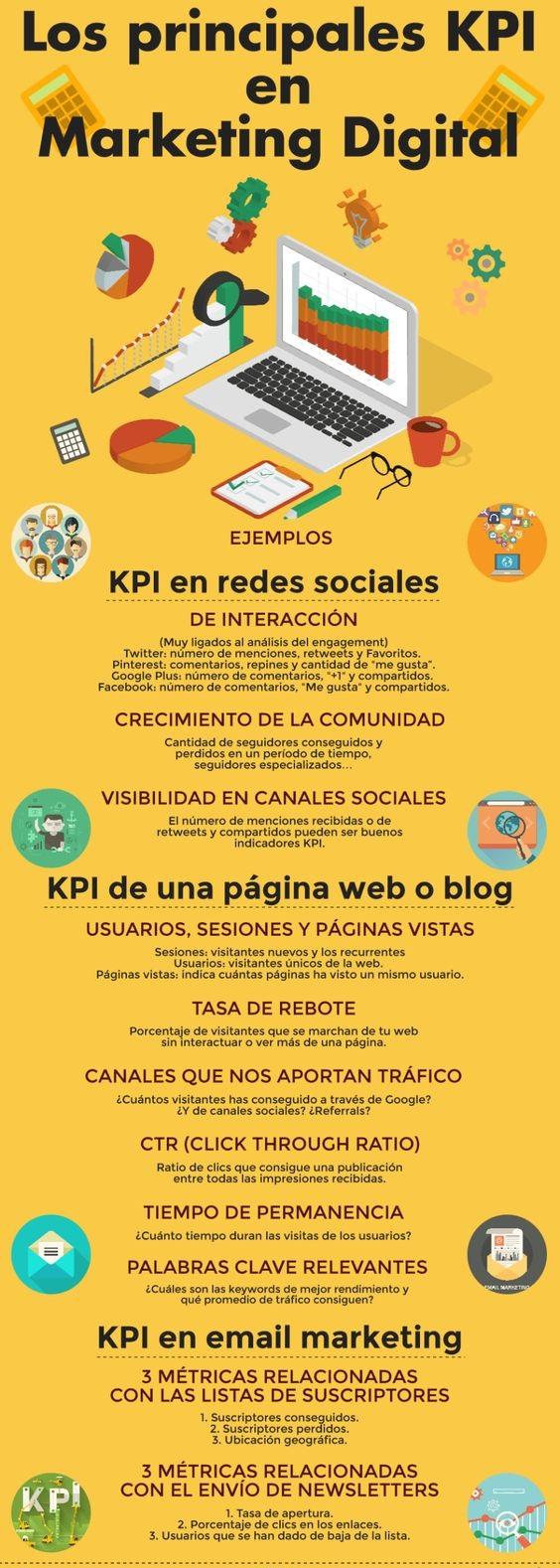 Principales KPI en Marketing Digital