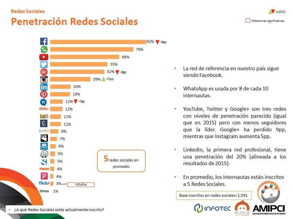 amipci 2016 penetracion de redes sociales