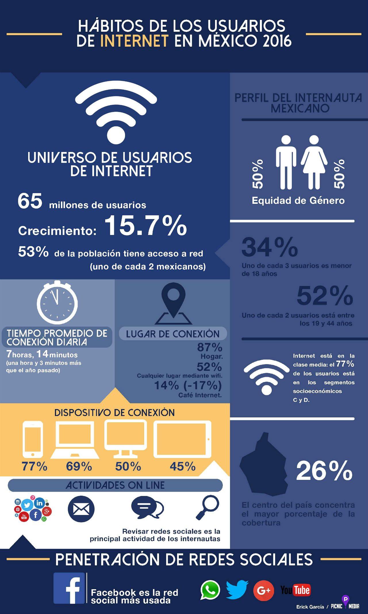 Hábitos de los usuarios de internet en México 2016