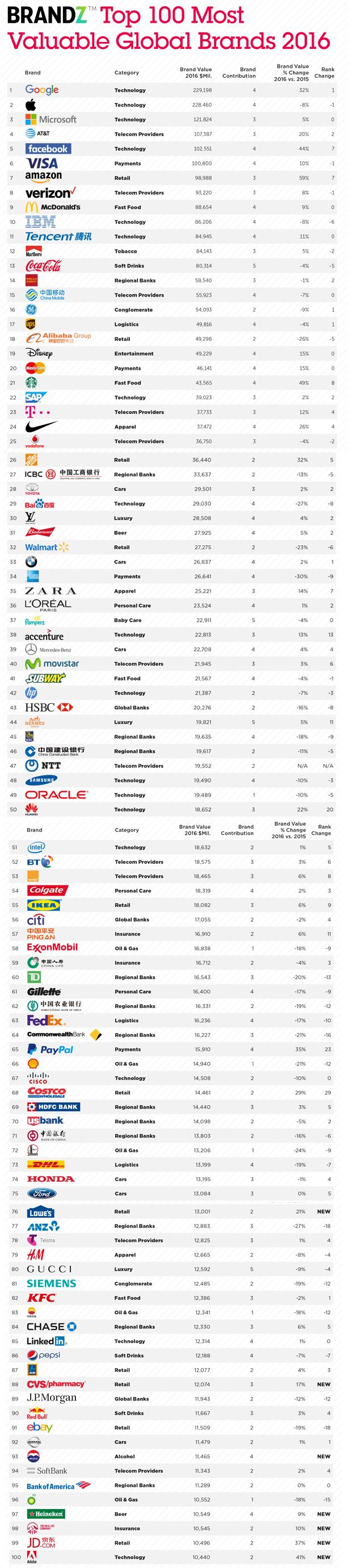 Mercadotecnia Total-100-marcas-mas-valoradas