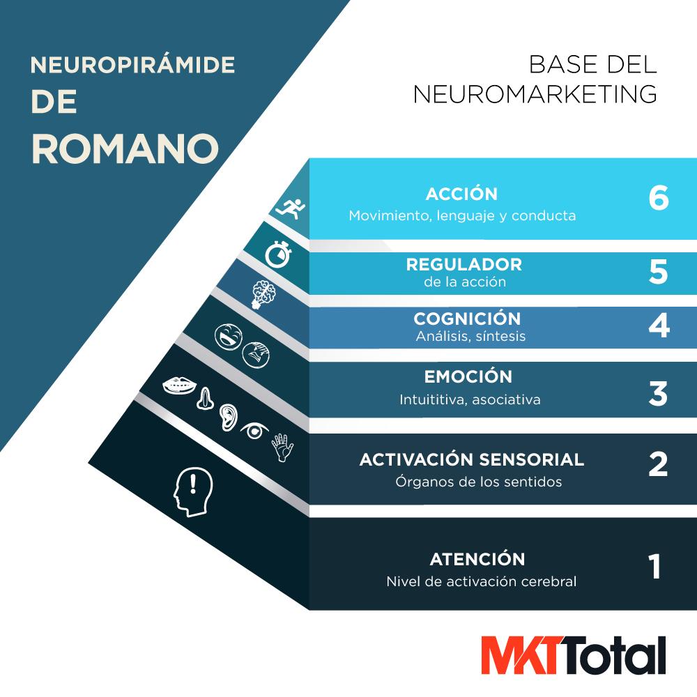 neuropiramide romano - mkt total