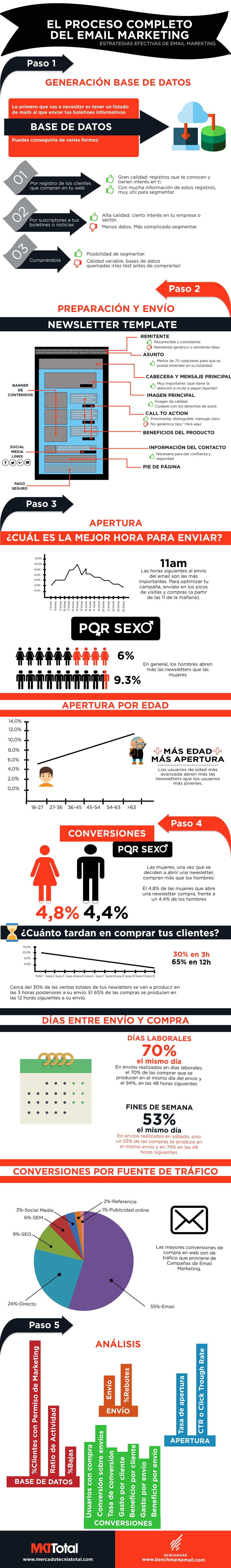 email_marketing_infografia