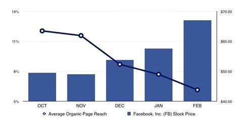 muerte alcance organico facebook