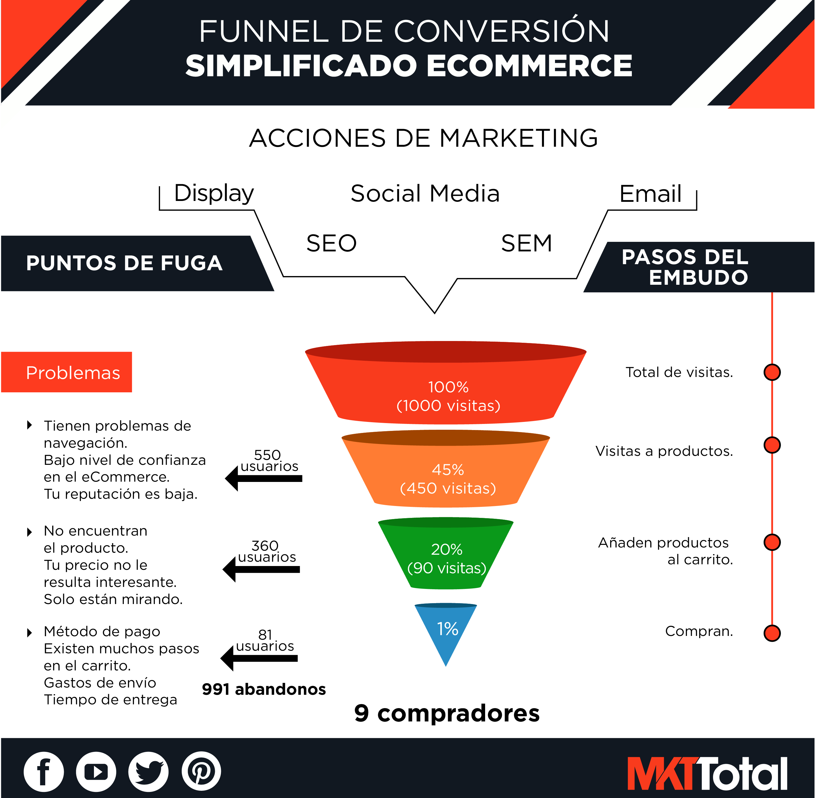 funnel-conversion-ecommerce