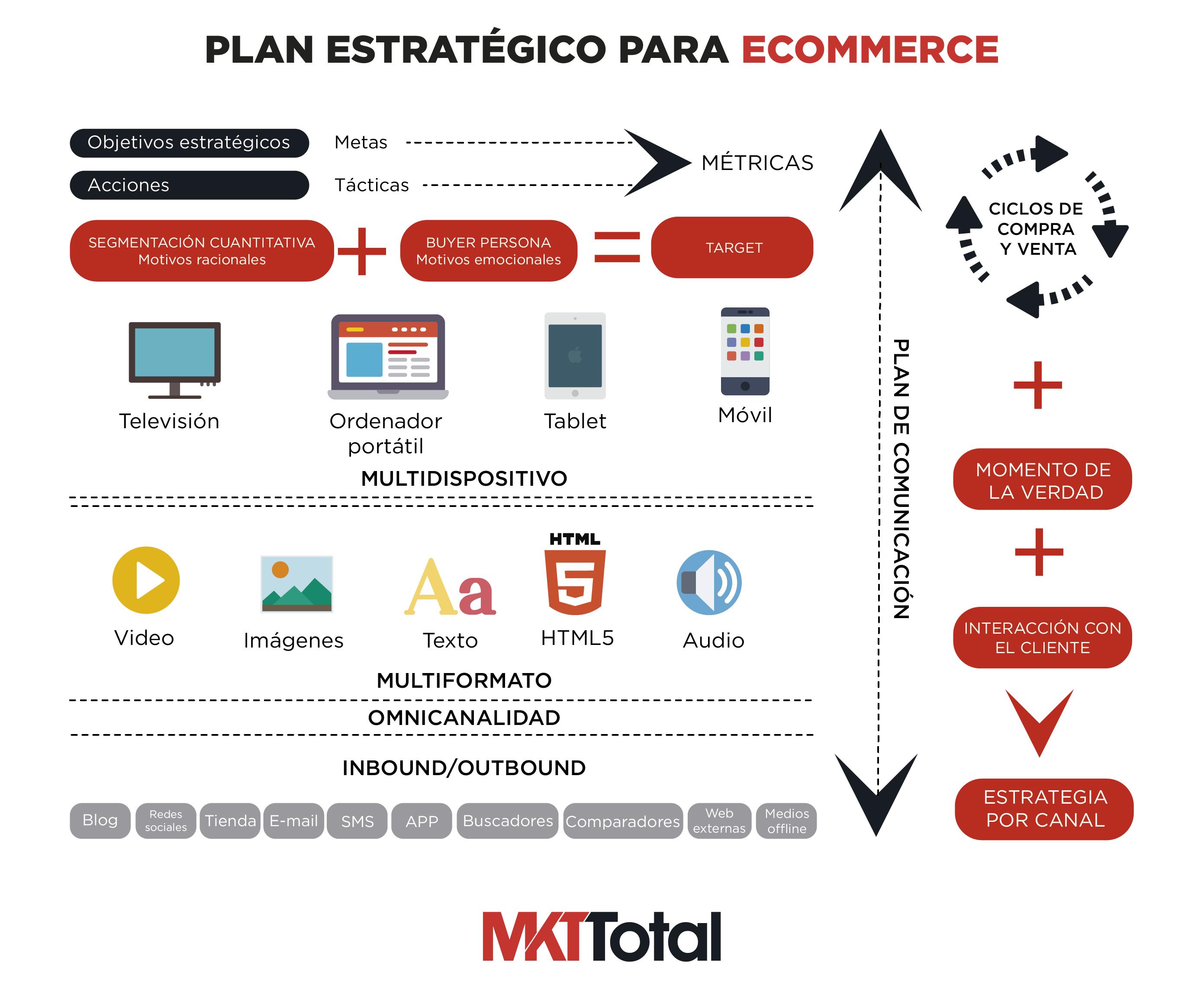 plan-estrategico-ecommerce