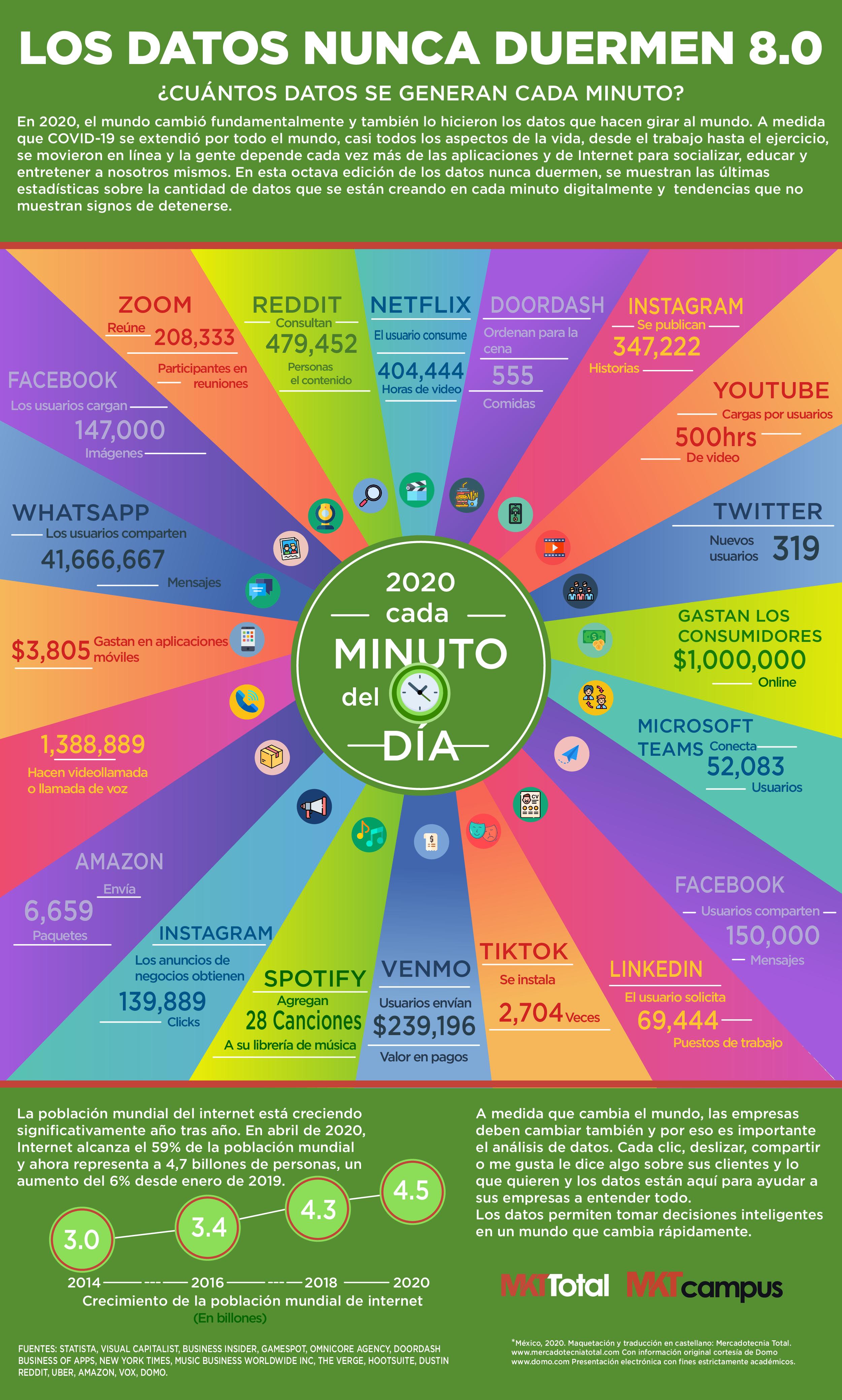 que-sucede-en-internet-en-60-segundos-en-202
