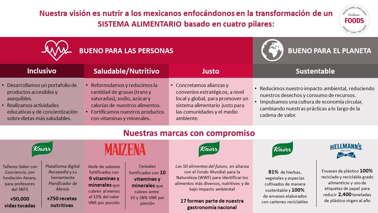 Unilever_Infografía_DMA2020_VF